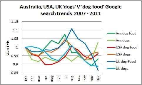 global dog food trends