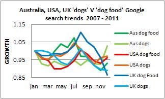 all dog food trends