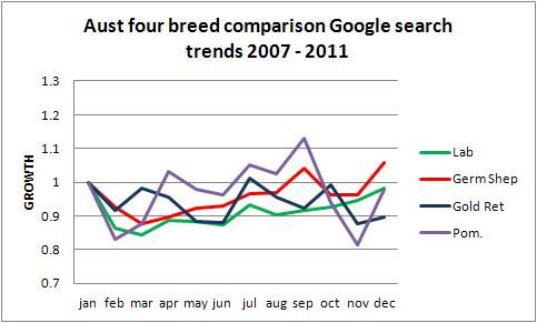 Australian dog breed comparison: Labrador, German shepherd, Golden Retriever, Pomeranian 2011