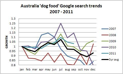 Australian online dog food trends