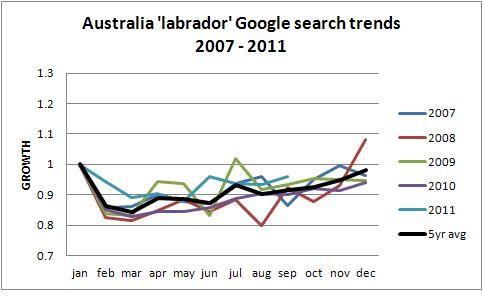 Australian Labrador trends 2011