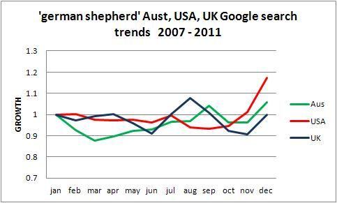 German Shepherd popularity trend Australia USA UK, Five years to 2011