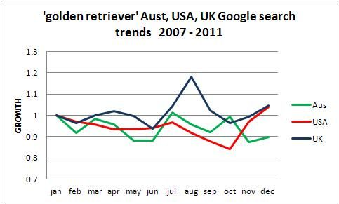 Golden Retriever popularity trend Australia USA UK, Five years to 2011
