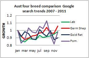 Dog Breed Trends Australia