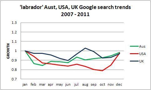 Labrador popularity trend Australia USA UK, 2011