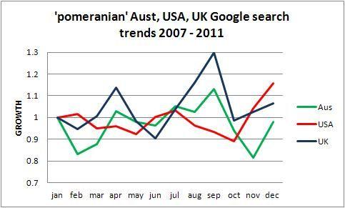 Pomeranian popularity trend Australia USA UK, Five years to 2011