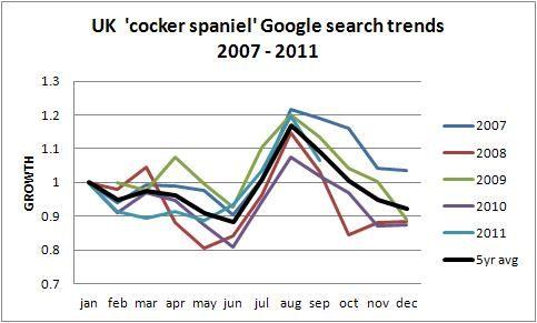 UK Cocker spaniel dog breed trend 2011