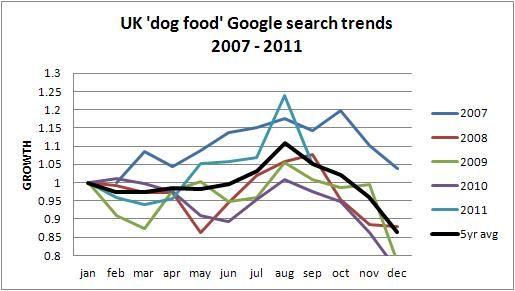 UK dog food trends