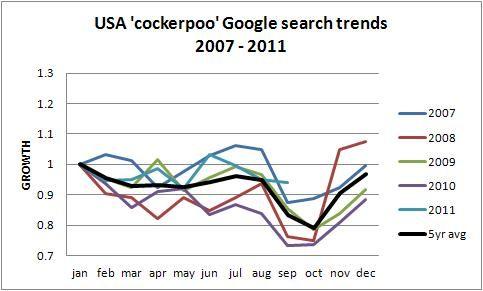 USA cockapoo dog popularity trend 2011