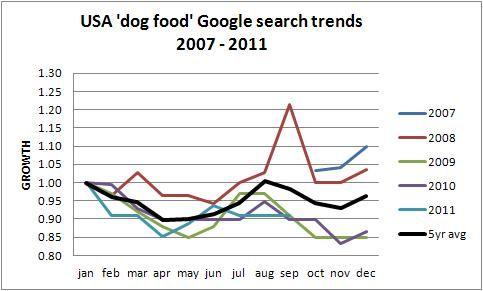 USA dog food trends