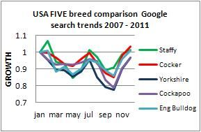 USA best dog breed trends 2011