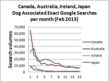 dog trends 2013 Australia, Ireland, Canada, Japan