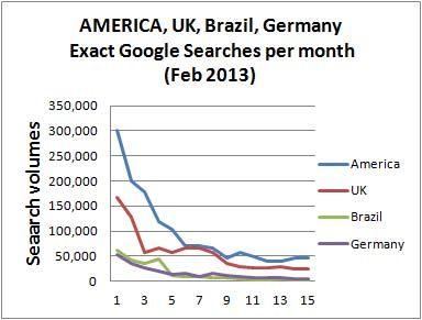 Dog trends 2013 America, UK, Germany, Brazil