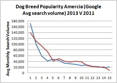 america dog breed list 2013 v 2011