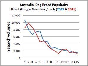 australia popular dog breed top 15 list 2013 v. 2011