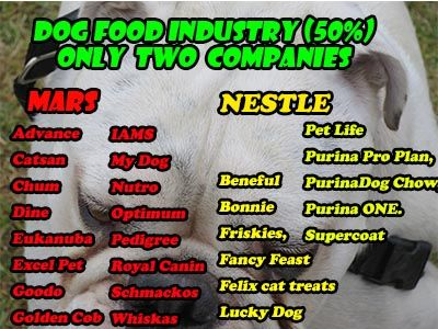 Dog Food Brands Australia Control 50 Of The Market Healthy Dog Treats