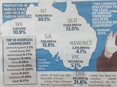 Australian foreign farm ownership Sep2016