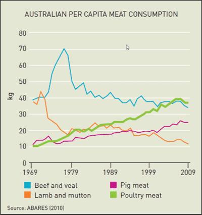 australia-beef-consumption-per-person