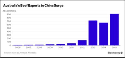australia-beef-exports-china-2016