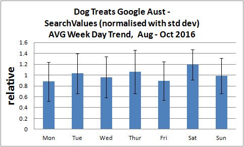 Google-dog-treat-dailytrend-AVG-13wks2016
