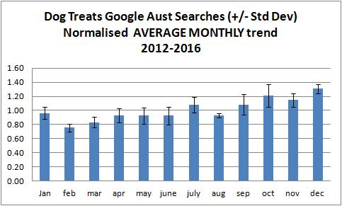 Google-dog-treat-monthly-trend-AVERAGE-2016
