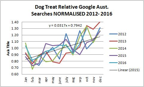 dog-treat-monthly-trend-normalised 2012-2016