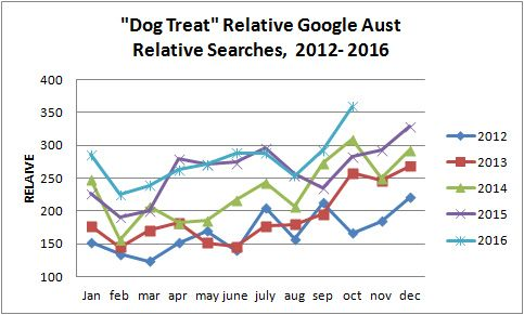 dog-treat-monthly-trend 2012-2016