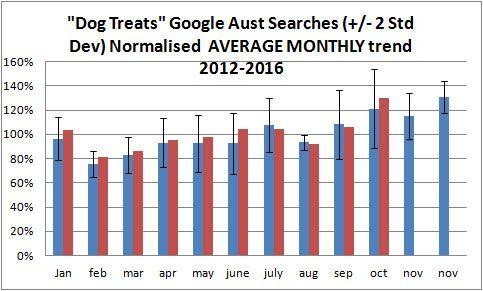 yr trend average dog treat demand versus 2016