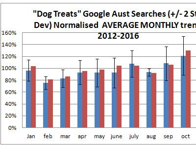 2016 dog treat sales trend Australia