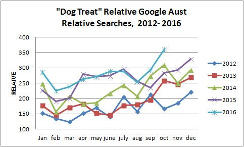 Yearly dog treat demand trend 2012-2106 australia