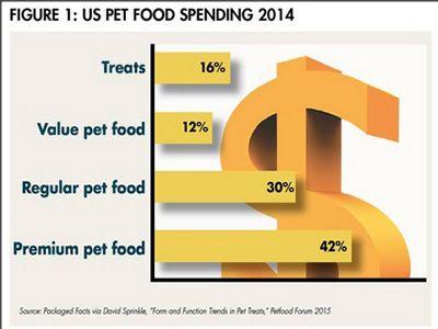 us-pet-food-spending
