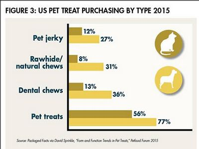 US-treat-by-type