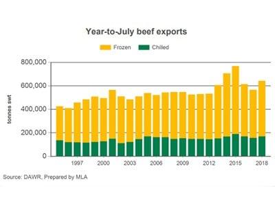 ALL Australian Beef Export Amounts 1997- 2018