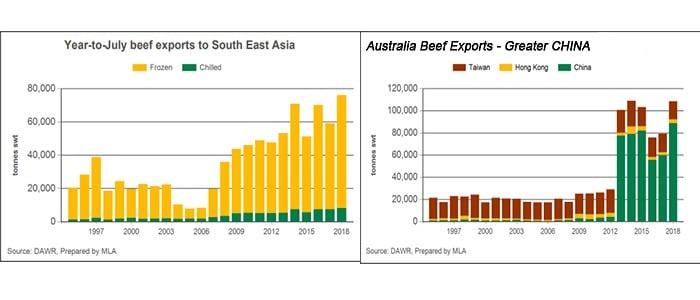 Australia Beef Exports SE-Asia-China 2000-2015