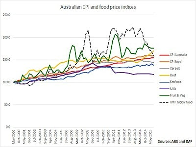 Australian domestic-beef-V-cpi-prices
