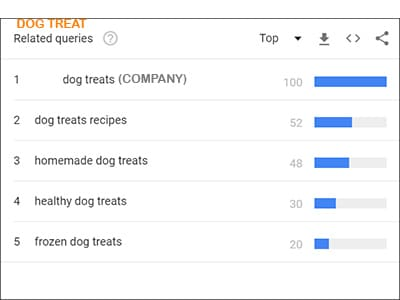 Top 5 dog treat related searches google australia 2020