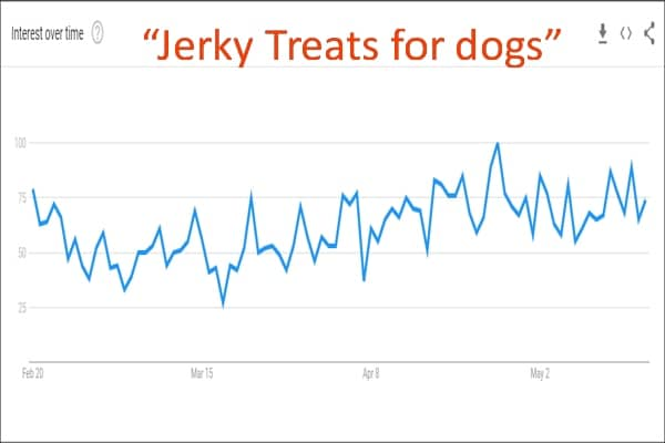 GLOBAL Interest Google Jerky Treats for dogs