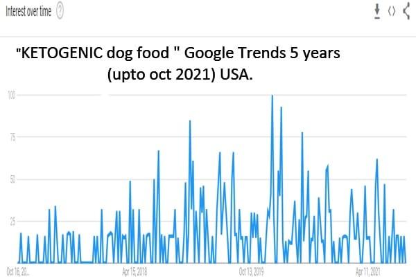 KETOGENIC dog food google trends USA 2021